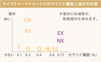 モイスチャーマトリックスのセラミド濃度と油分の比較